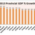 2013 Growth Targets in China by Province