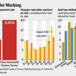 The Real Labor Market in China