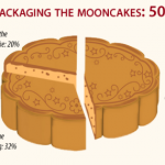 The Surprising Economics of Mooncakes—An Infographic